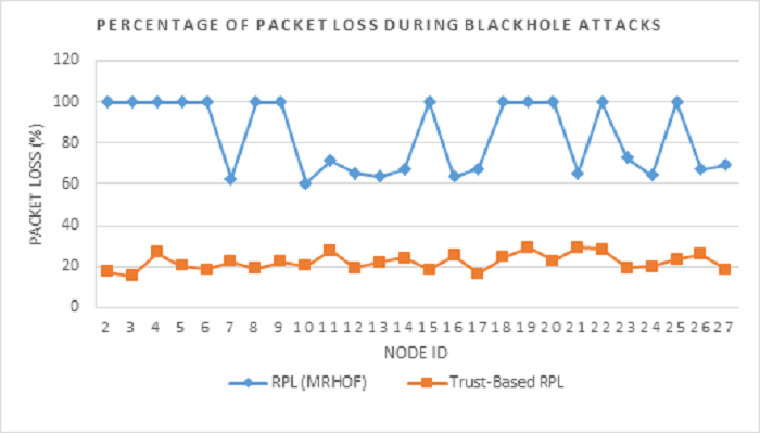 Figure 9 Packet loss rate comparison between RPL (MRHOF) and Trust-based RPL