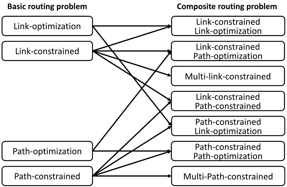 Basic and composite QoS routing problems