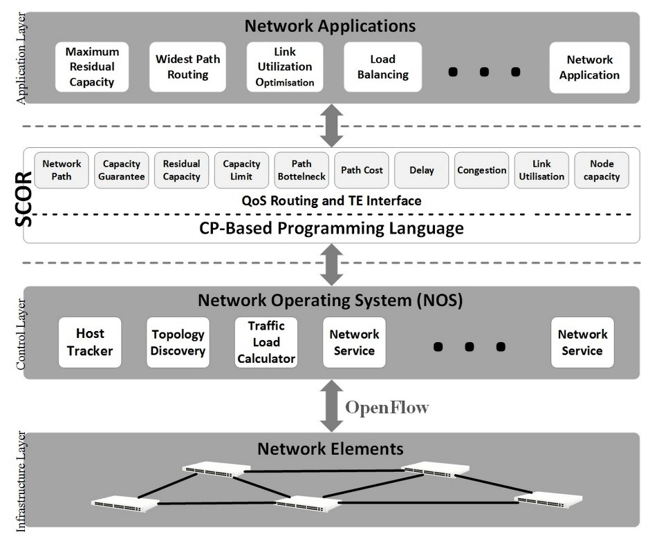 Situation of SCOR in the SDN architecture