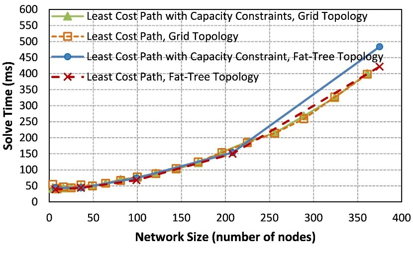 Solve time for the Least Cost Path and Least Cost Path with Capacity Constraint problem in fat-tree and grid topologies with various network sizes