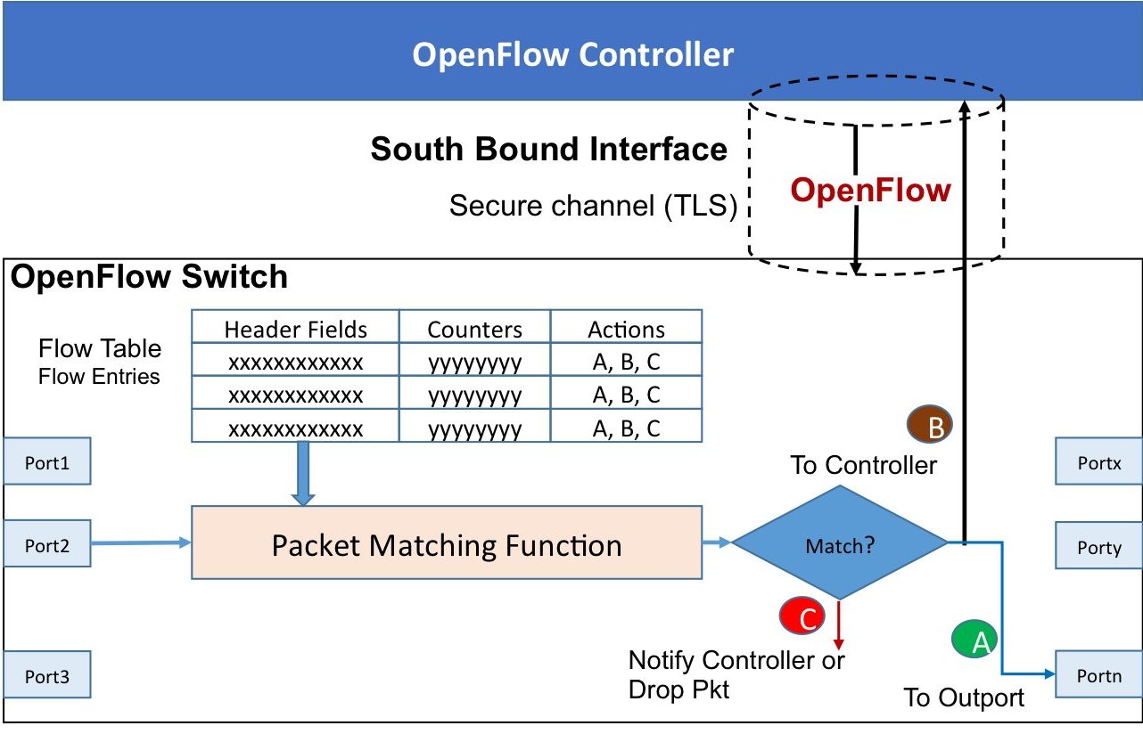 Figure 2 ? OpenFlow switch ? basic operation