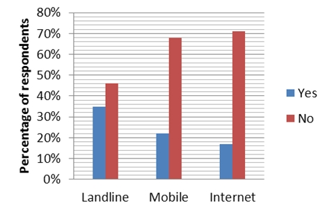 Figure 6 ? Use of telecommunications to find health information