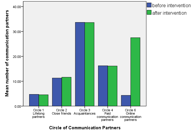 Mean number of circles of communication partners of young people with disabilities.
