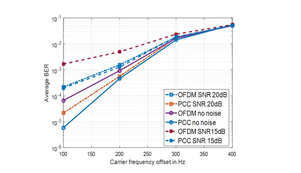 Average BER Comparison of PCC-OFDM against CP-OFDM