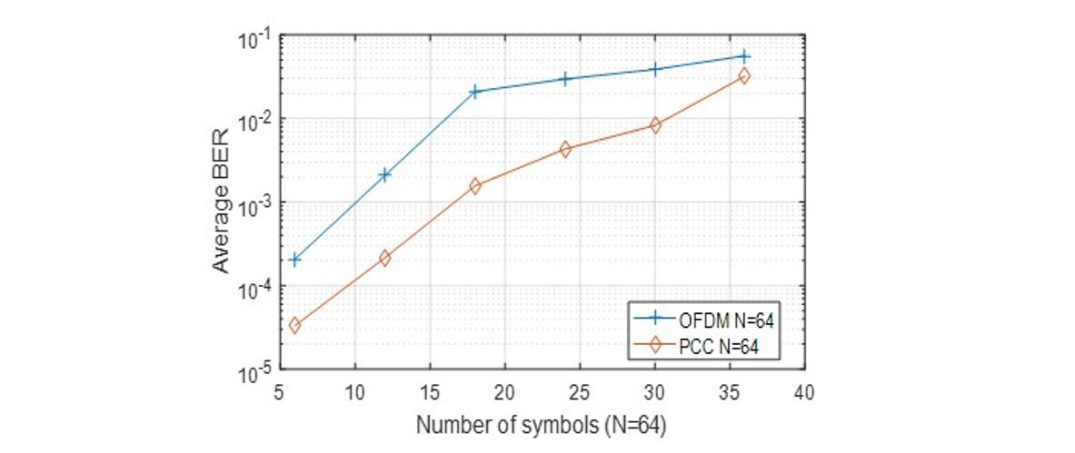 Average BER comparisons of PCC and OFDM