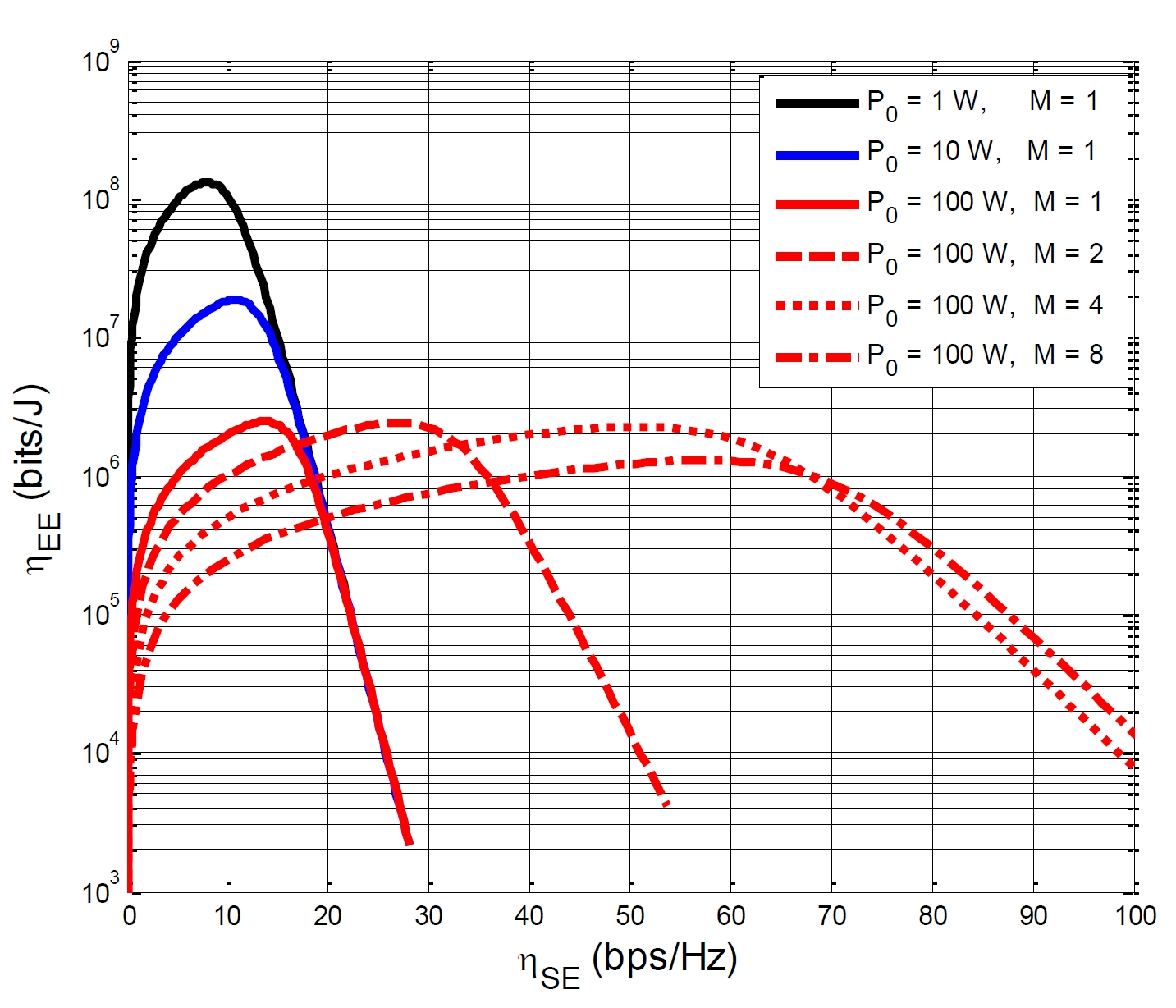 Fig. 2. The impact of the circuit power and the number of antennas on the EE-SE curves.