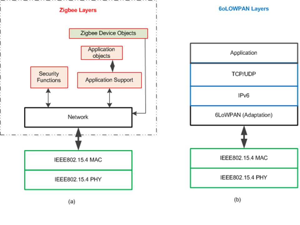 Zigbee and 6LoWPAN protocol stacks built on top of the IEEE 802.15.4 layers.