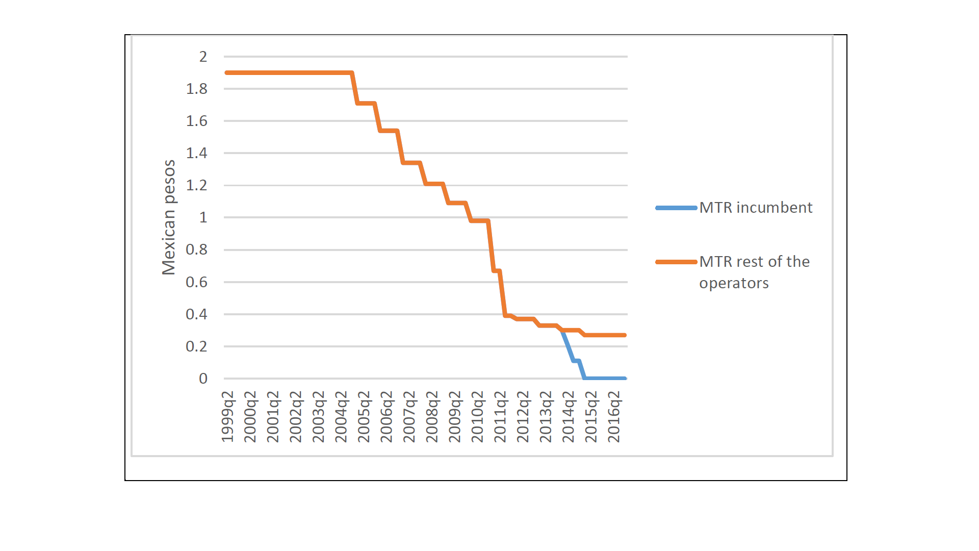 Figure 3 Evolution of MTRs in Mexico.