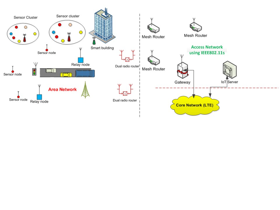 A heterogeneous low cost city IoT network using IEEE 802.11, IEEE 802.15.4 and LTE standards.