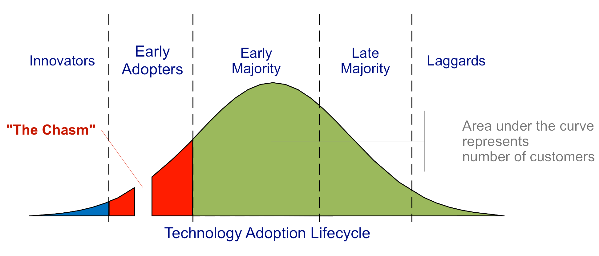 Fig.1 Technology Adoption Life Cycle