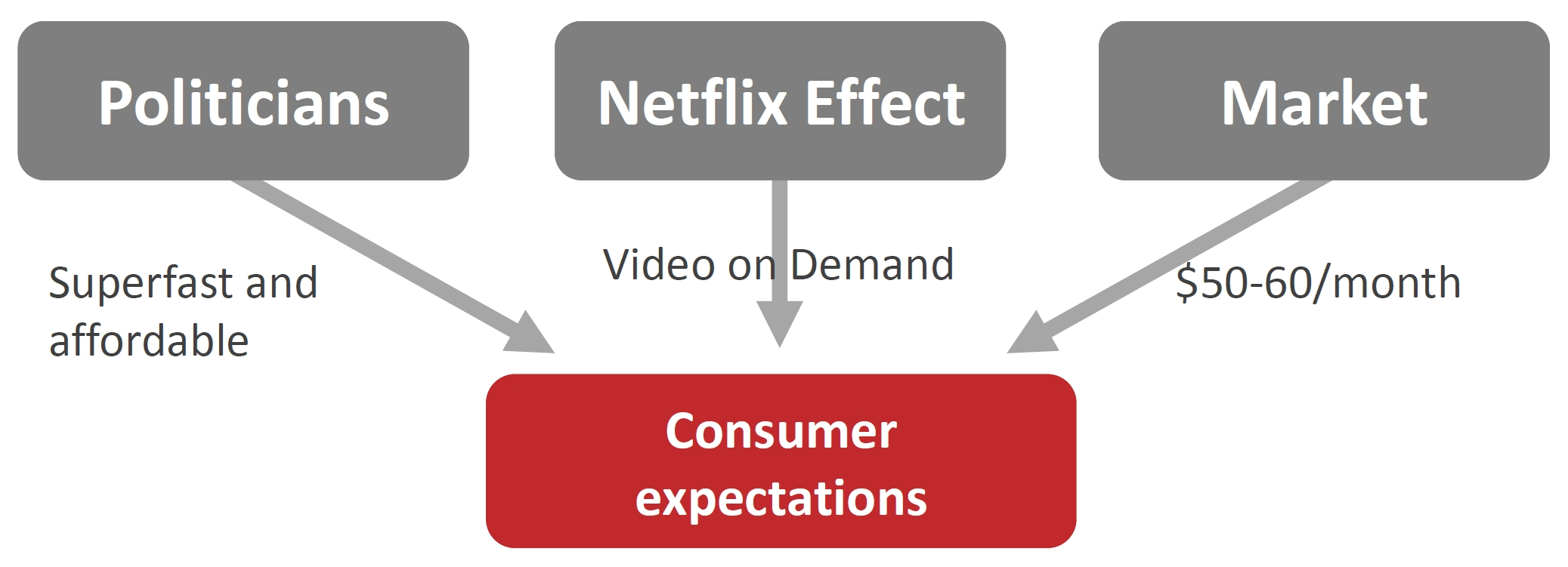 The different influences on consumer expectations