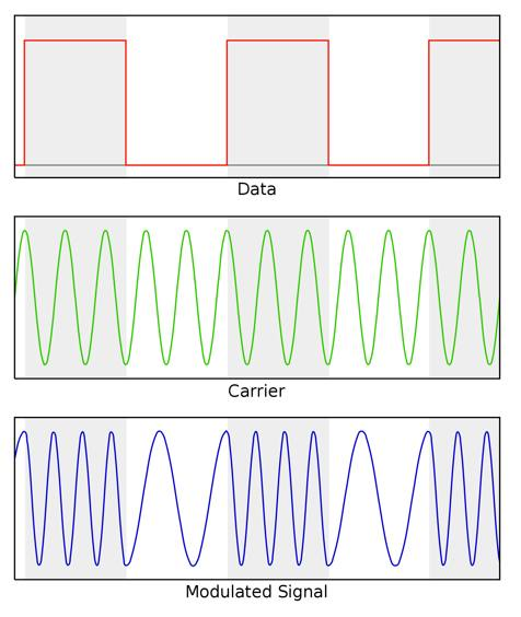 Figure 1 ? Modulation by Frequency Shift Keying.