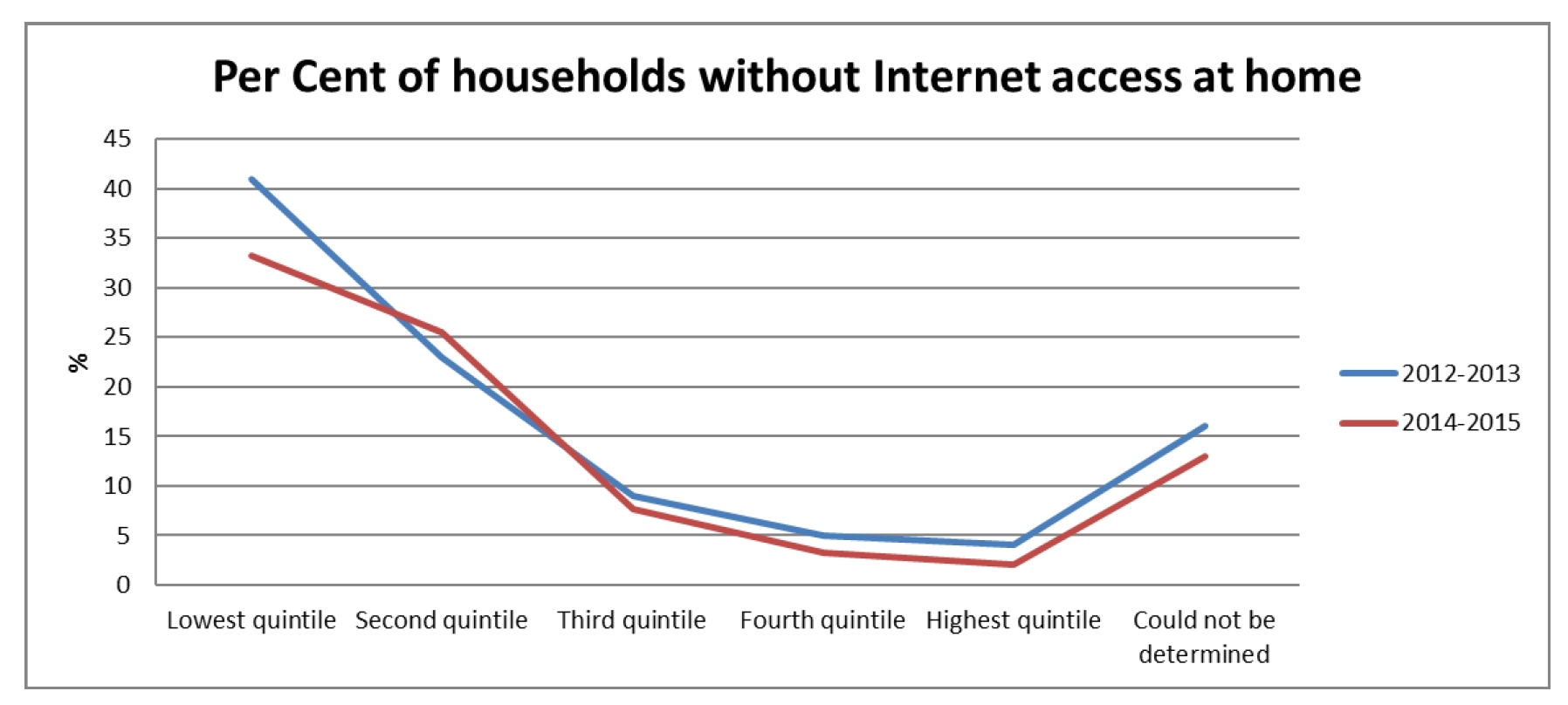 Figure 4 ? Per Cent of households without Internet access at home (ACCAN, 2016)