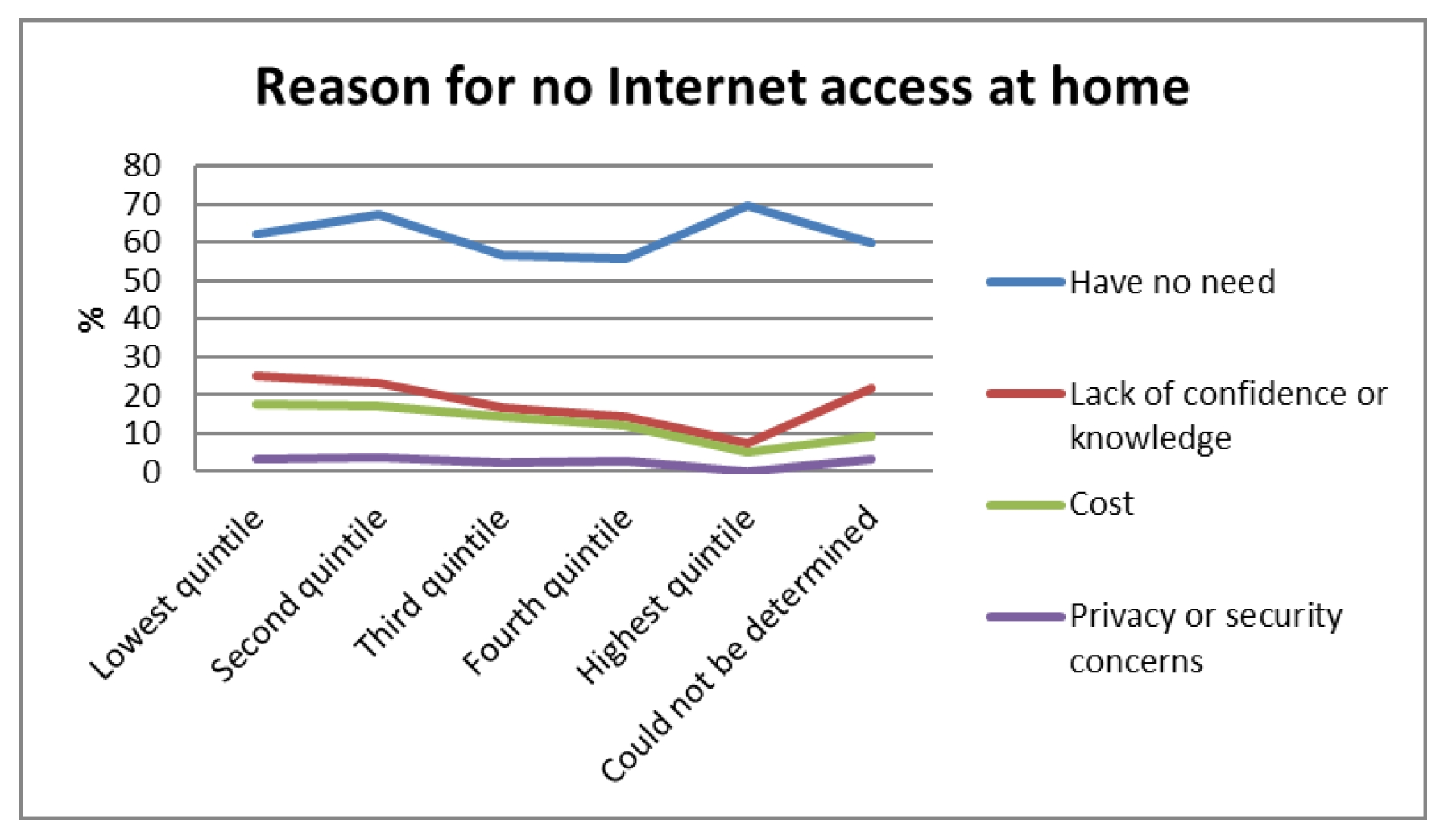 Figure 5 ? Reason for no Internet access (ACCAN, 2016)