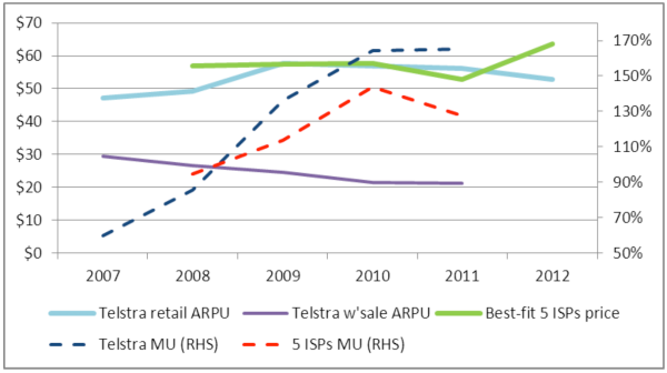 Figure 1. Movement in mark-‐ups for Telstra and Top 5 ISPs