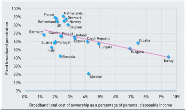 Figure 2. Relationship between affordability and fixed broadband penetration