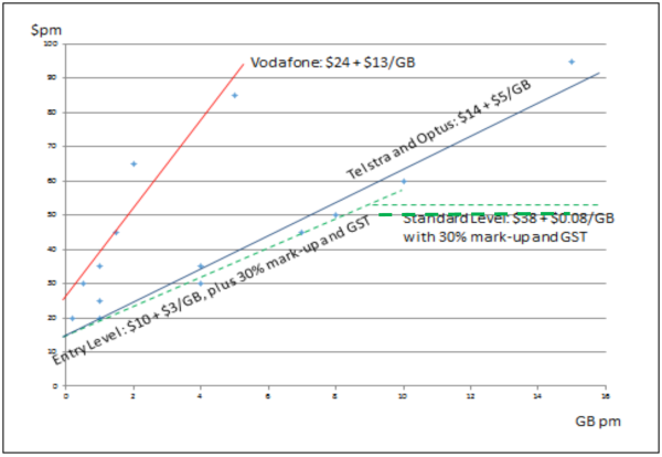 Figure 6. Mobile broadband and NBN retail prices