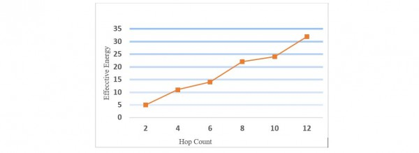 Figure 4 Effective Energy versus Hop Count