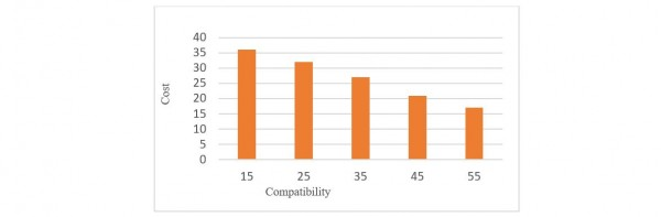Figure 5 Compatibility versus Cost