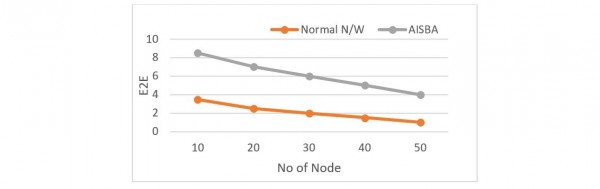 Figure 6 E2E versus Number of Nodes