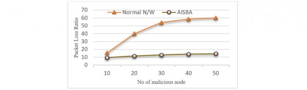 Figure 7 PST Attack Packet Loss versus Number of Nodes