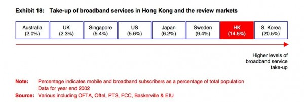Take up of broadband services in Hong Kong compared to other markets