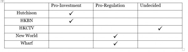 Table showing pro-investment, pro-regulation, or undecided