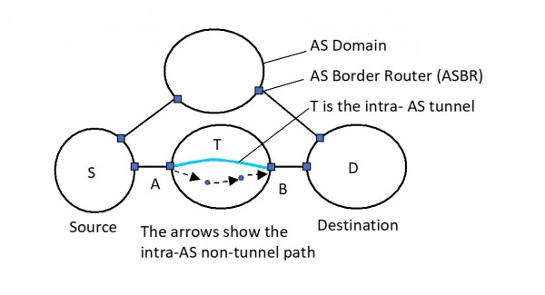Figure 2. Example Intra-AS path with and without Tunnels