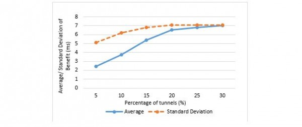 Figure 6. Average and Standard Deviation of Cost Benefit for Tunnel-No Tunnel = 1:15