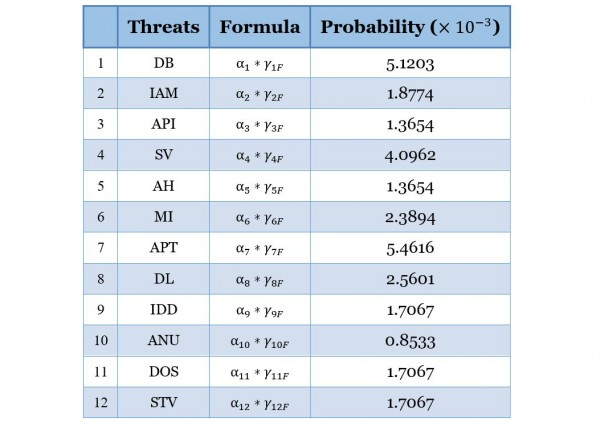 Table 3 Probability distribution of twelve security threats