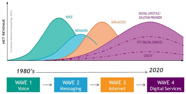 Figure 2. Four Waves of Services