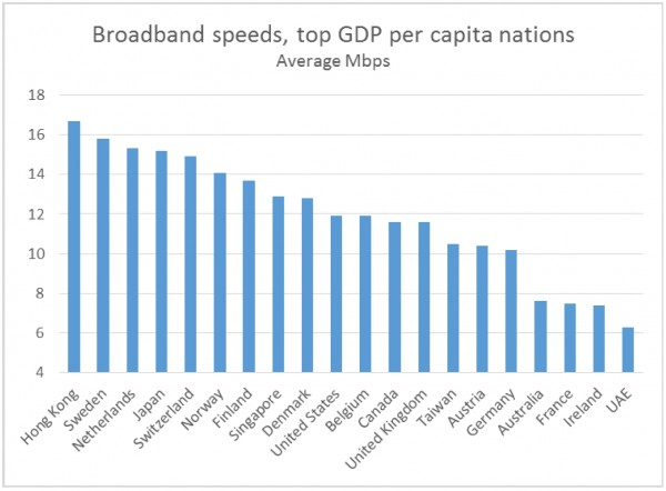 Broadband speeds, top GDP per capita nations