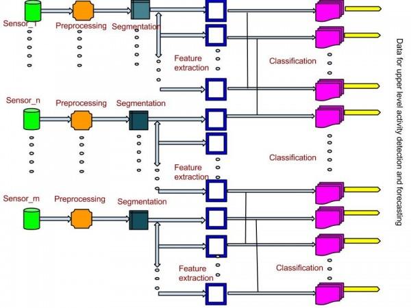 Figure 1. Low-level sensor data analysis
