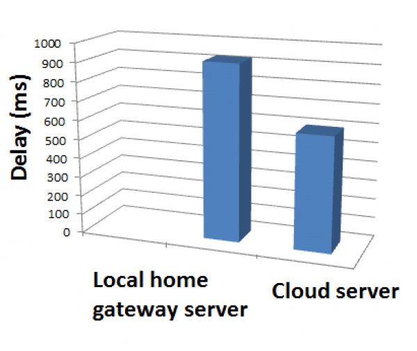 Figure 11. Raw data processing delay for gfbvcloud and local home gateway approach