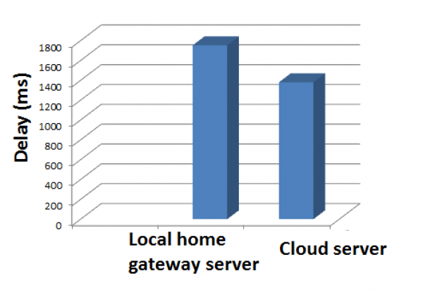 Figure 12. Final information uploading delay for cloud and local home gateway approach