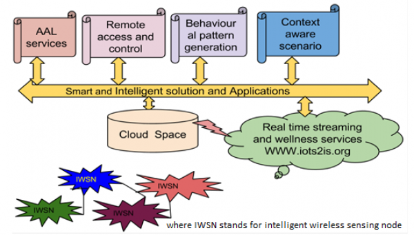 Figure 2. Functional Description of the Developed Smart Home Monitoring System