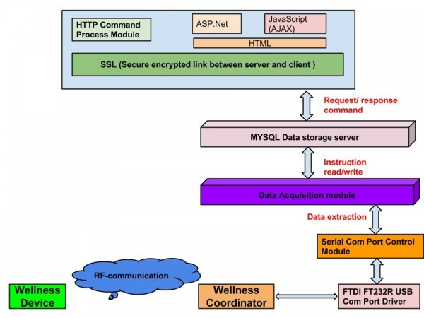 Figure 3. Wellness protocol system architecture