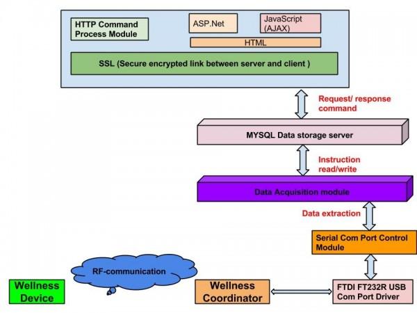 Figure 3. Wellness protocol system architecture