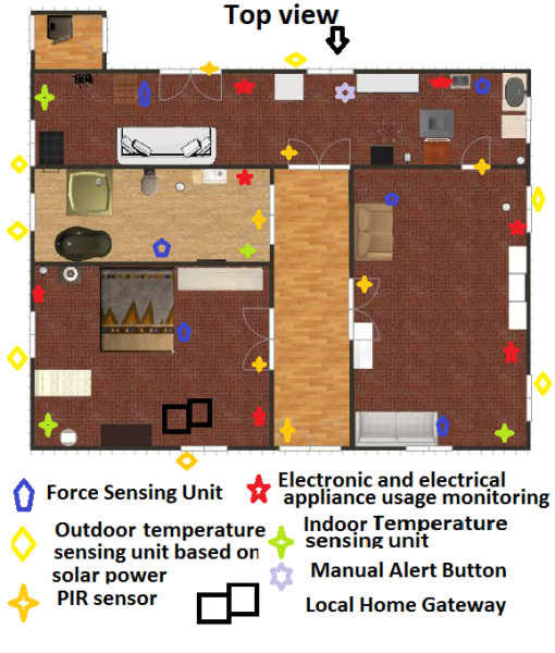 Figure 4. Layout of sensor deployment in the smart home