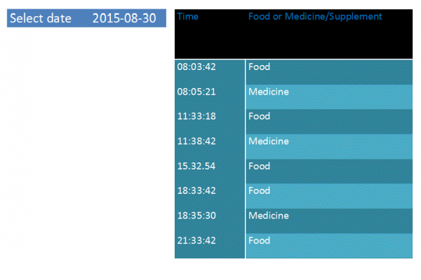 Figure 9. Real-time healthcare information uploaded onto the website
