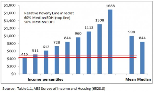 Figure 1 – Household Disposable Income by Percentile, 2013-14
