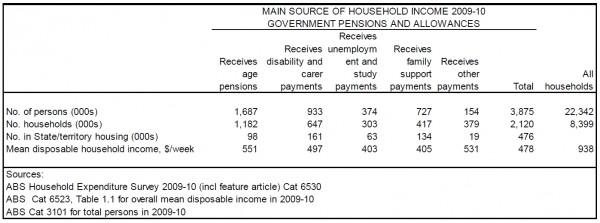 Table 3 ? Disadvantaged Customer Segments in 2010