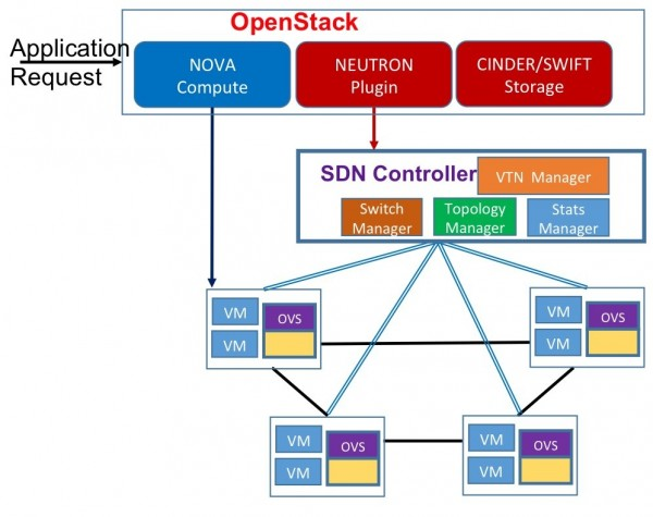 Figure 4 ? SDN network virtualisation for cloud computing with open stack