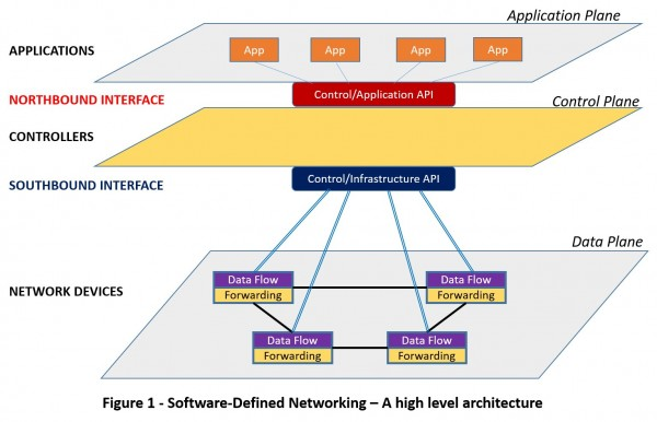 Figure 1 ? Software-defined networking ? a high level architecture