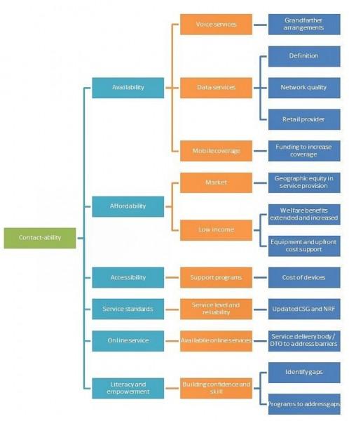Contactability Framework