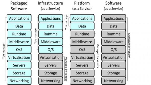 Figure ! – Cloud Service Models