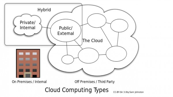 Fig.2 – Types of Cloud Computing