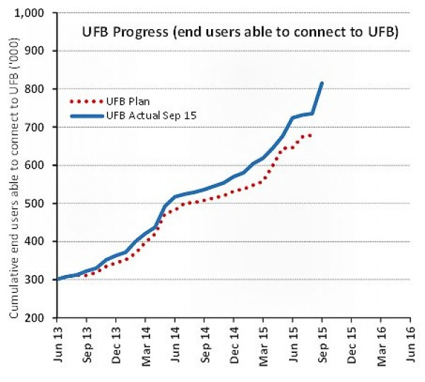 UFB deployment progress