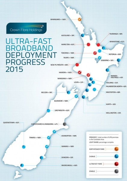 UFB deployment by town / city