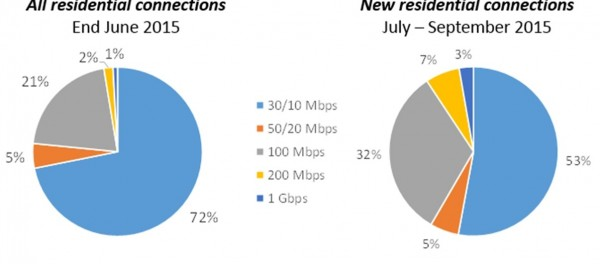 UFB residential connections by speed tier